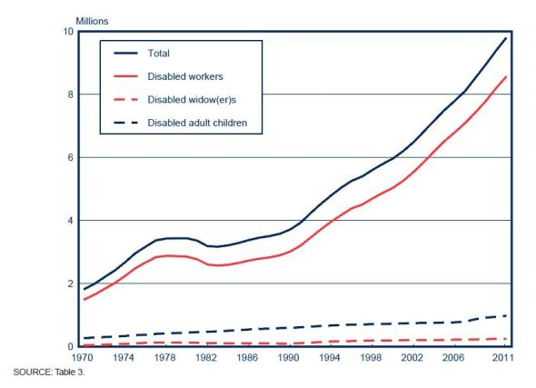 disability chart